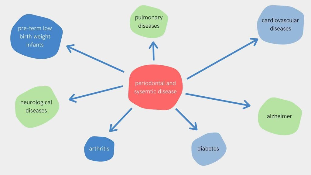 Connection between periodontal and systemic diseases
