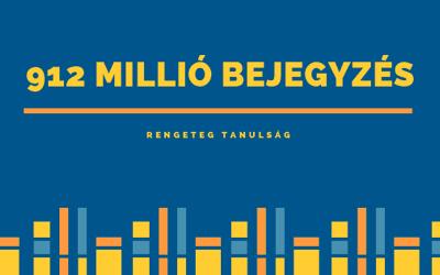 912 millió blogbejegyzést elemeztünk. Olvasd el, mit tanultunk a tartalommarketingről